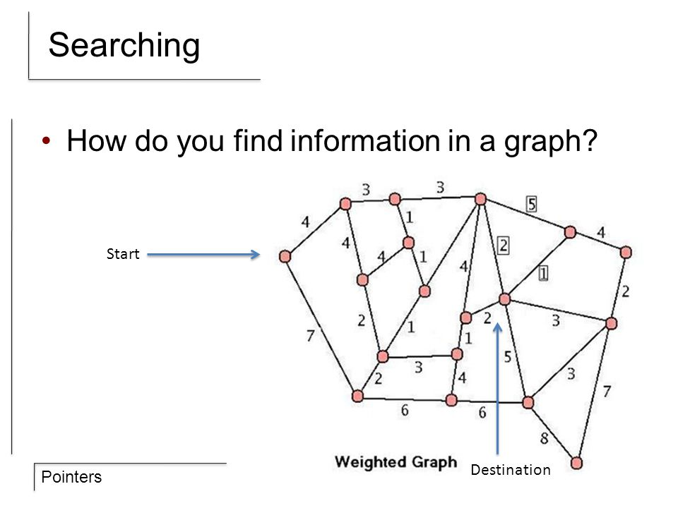 Pointers Searching How do you find information in a graph? Destination Start