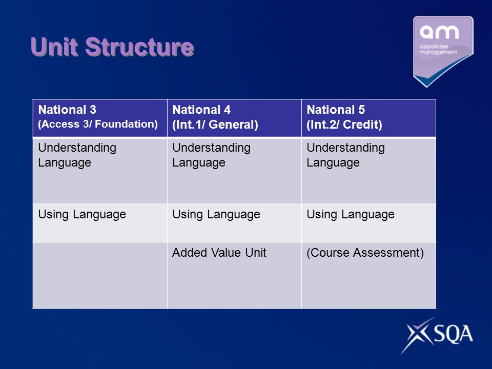 Unit Structure National 3 (Access 3/ Foundation) National 4 (Int.1/ General) National 5 (Int.2/ Credit) Understanding Language Using Language Added Value Unit(Course Assessment)
