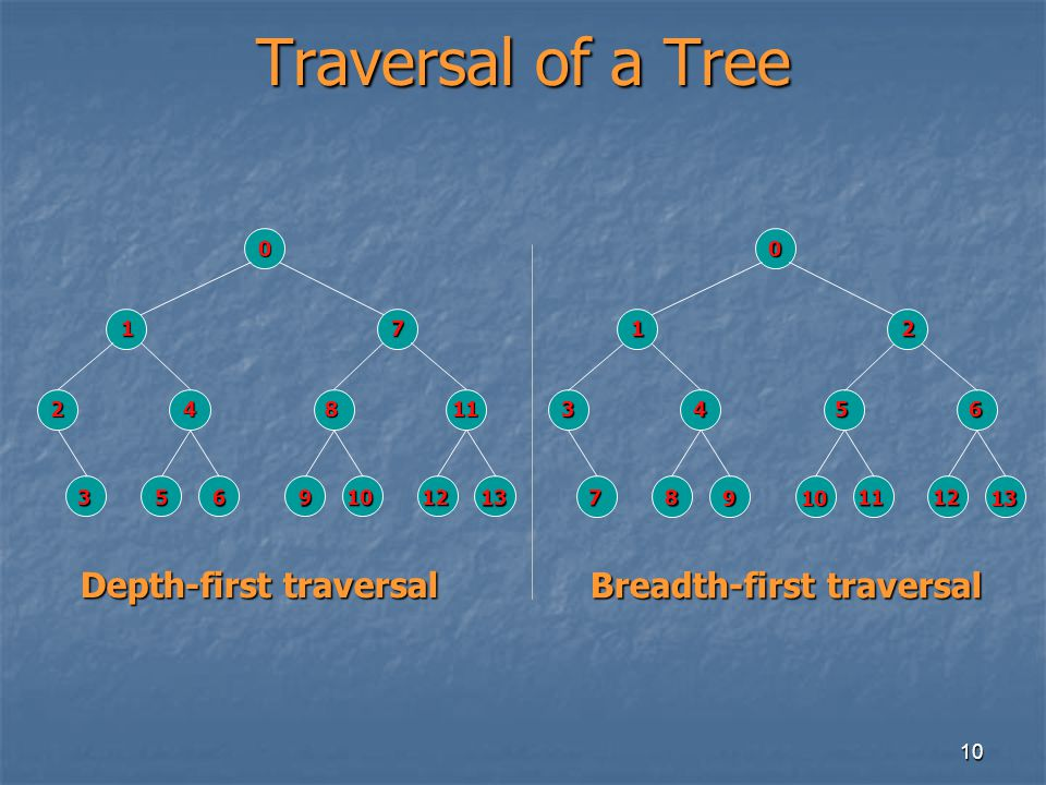 10 Traversal of a Tree 0 1 2 3 4 5 6 7 8 9 10 11 12 13 Depth-first traversal 0 1 3 7 4 8 9 2 5 10 11 6 12 13 Breadth-first traversal