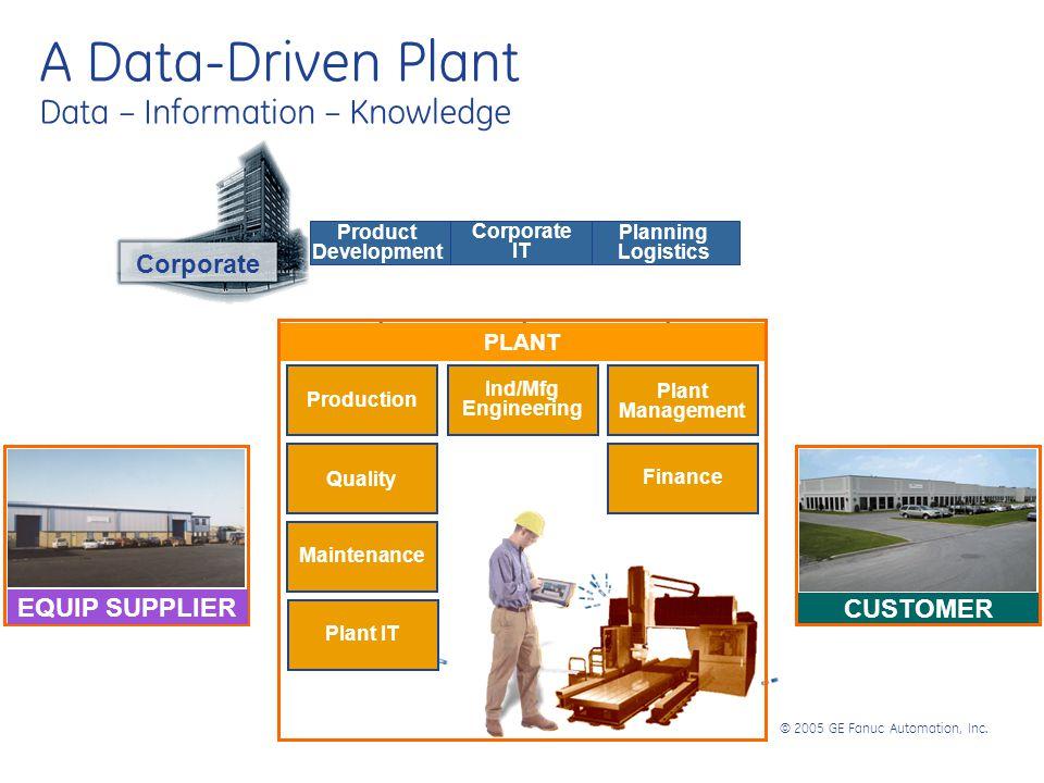 © 2005 GE Fanuc Automation, Inc. EQUIP SUPPLIER CUSTOMER Product Development Corporate IT Planning Logistics Production Quality PLANT Quality Maintena