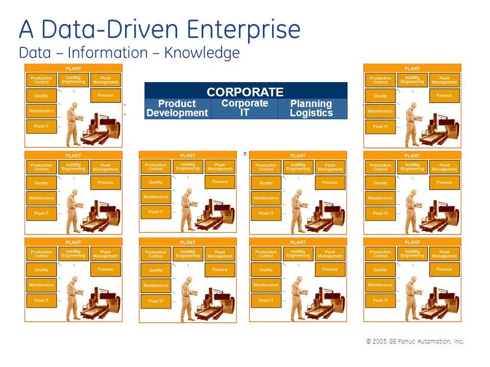 © 2005 GE Fanuc Automation, Inc. CORPORATE Corporate IT Planning Logistics Product Development Corporate IT Planning Logistics A Data-Driven Enterpris