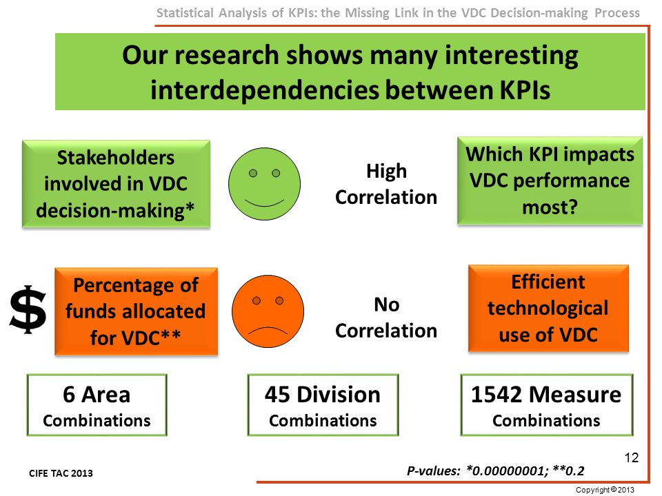 Copyright  2013 CIFE TAC 2013 Statistical Analysis of KPIs: the Missing Link in the VDC Decision-making Process 12 Our research shows many interestin
