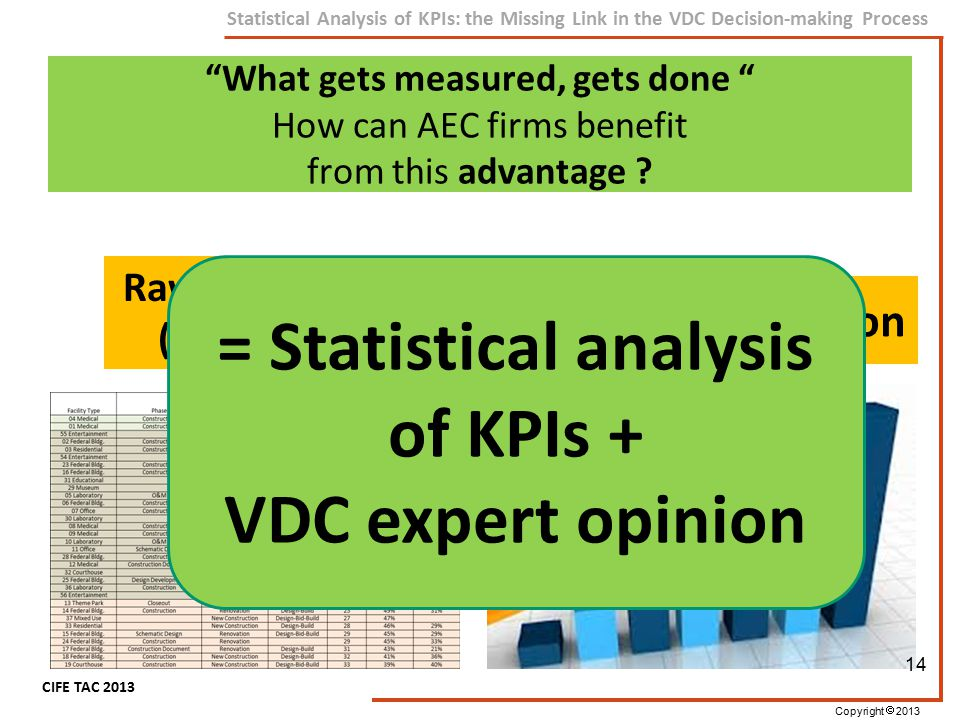 "Copyright  2013 CIFE TAC 2013 Statistical Analysis of KPIs: the Missing Link in the VDC Decision-making Process Raw Data (KPIs) ""What gets measured,"