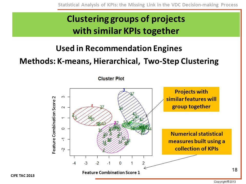 Copyright  2013 CIFE TAC 2013 Statistical Analysis of KPIs: the Missing Link in the VDC Decision-making Process Clustering groups of projects with si