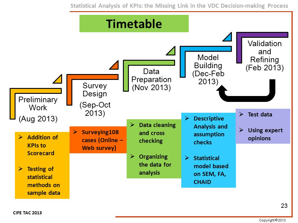 Copyright  2013 CIFE TAC 2013 Statistical Analysis of KPIs: the Missing Link in the VDC Decision-making Process Preliminary Work (Aug 2013) Survey De