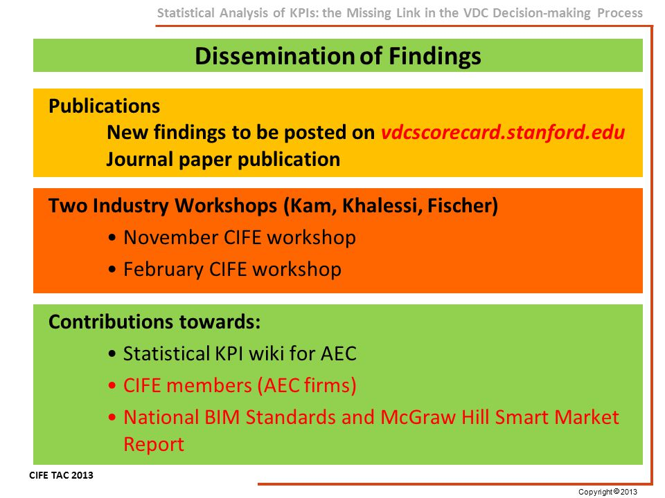 Copyright  2013 CIFE TAC 2013 Statistical Analysis of KPIs: the Missing Link in the VDC Decision-making Process Dissemination of Findings 24 Two Indu