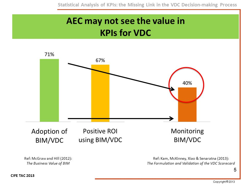 Copyright  2013 CIFE TAC 2013 Statistical Analysis of KPIs: the Missing Link in the VDC Decision-making Process Ref: McGraw and Hill (2012): The Busi