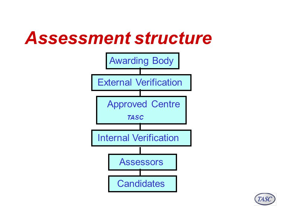 Assessment structure Awarding Body External Verification Approved Centre TASC Internal Verification Assessors Candidates