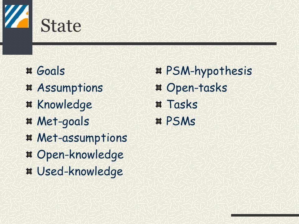 State Goals Assumptions Knowledge Met-goals Met-assumptions Open-knowledge Used-knowledge PSM-hypothesis Open-tasks Tasks PSMs
