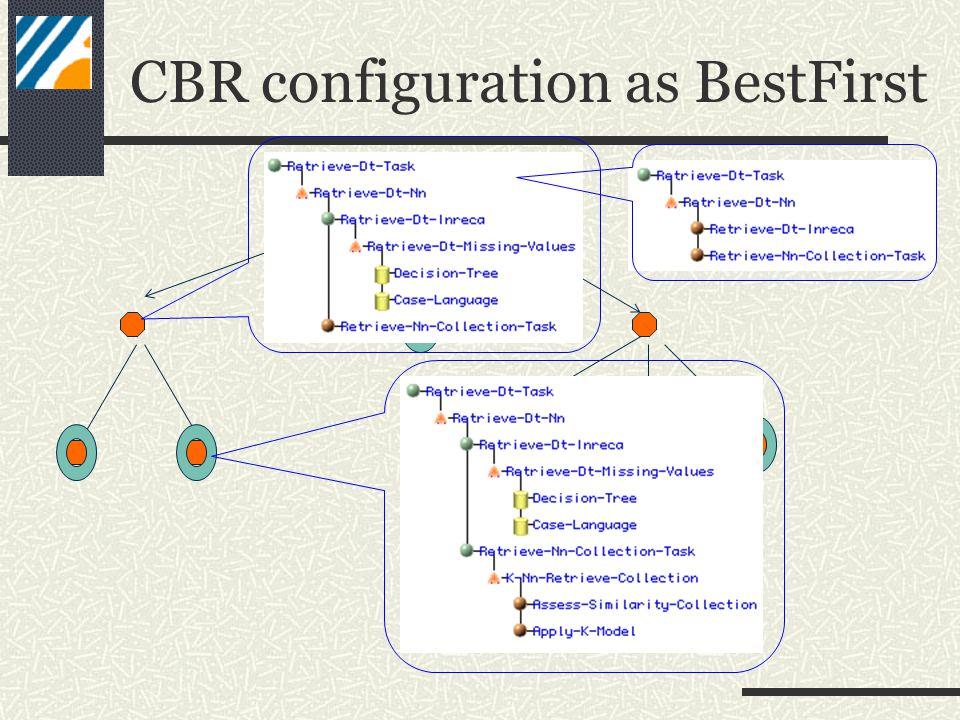 CBR configuration as BestFirst