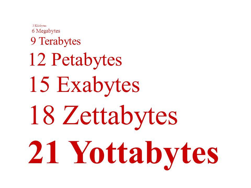 3 Kilobytes 6 Megabytes 9 Terabytes 12 Petabytes 15 Exabytes 18 Zettabytes 21 Yottabytes