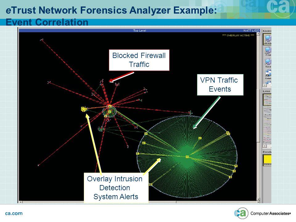 VPN Traffic Events Overlay Intrusion Detection System Alerts Blocked Firewall Traffic eTrust Network Forensics Analyzer Example: Event Correlation