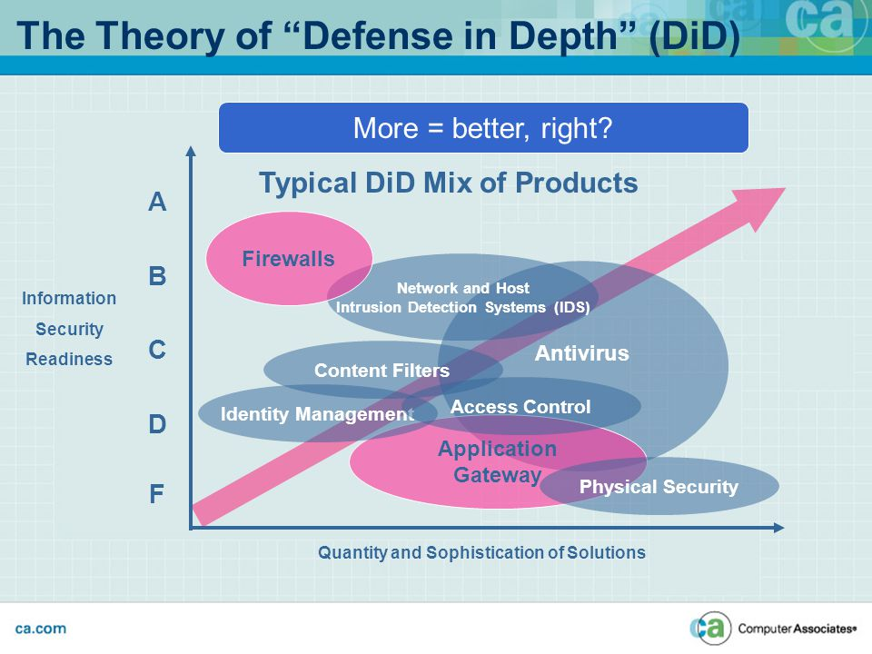 Antivirus The Theory of Defense in Depth (DiD) A B C D F Information Security Readiness Application Gateway Network and Host Intrusion Detection Systems (IDS) Physical Security Content Filters Identity Management Access Control Typical DiD Mix of Products Quantity and Sophistication of Solutions More = better, right.