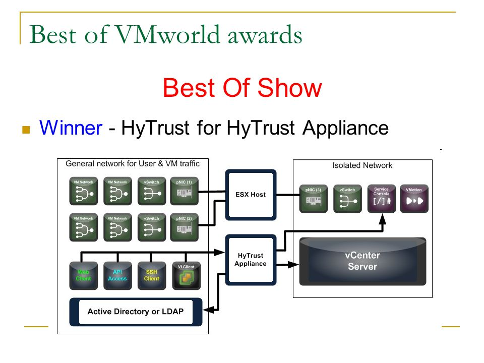 Best of VMworld awards Best Of Show Winner - HyTrust for HyTrust Appliance