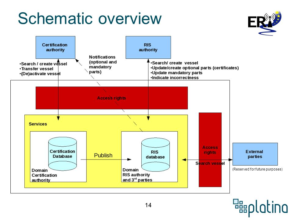 14 Schematic overview (Reserved for future purposes)