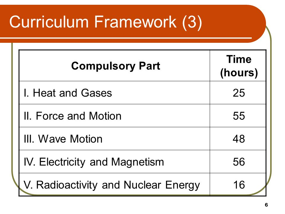 Curriculum Framework (3) Compulsory Part Time (hours) I.