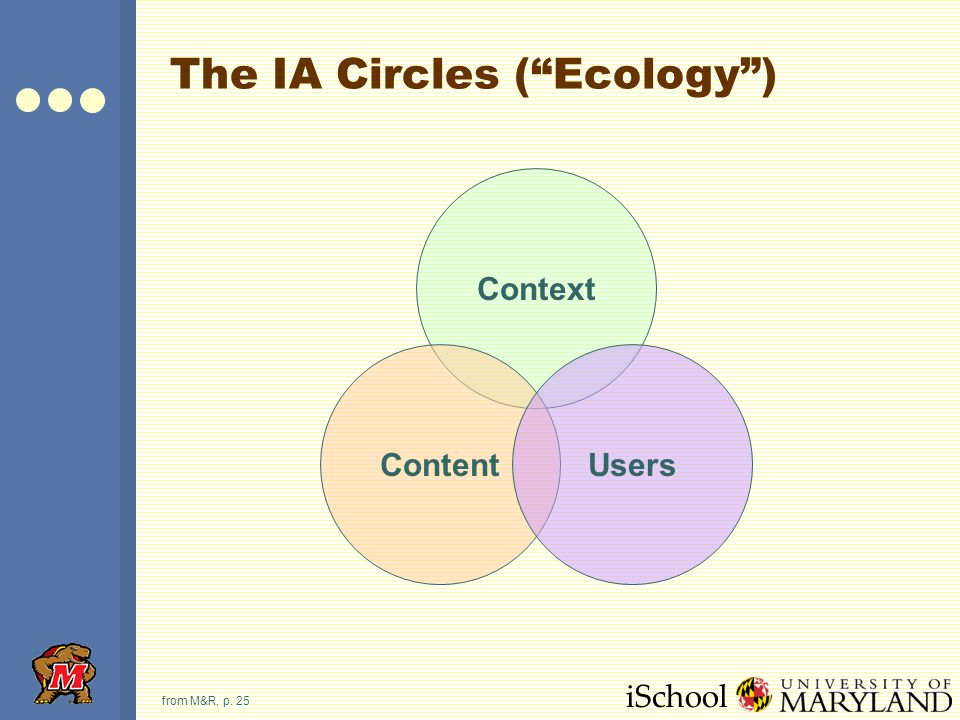 """iSchool The IA Circles (""""Ecology"""") from M&R, p. 25 Context ContentUsers"""