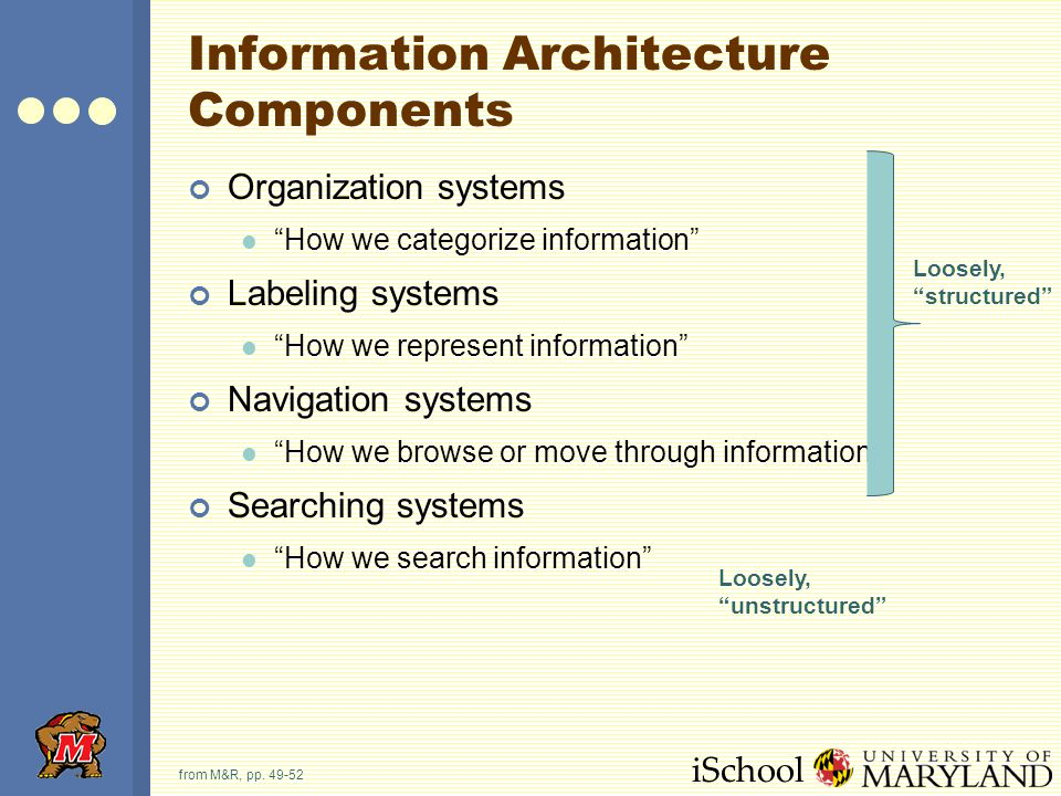 iSchool Architecture Components (examples) Major organization systems (e.g., by topic, task, community, chronology, …) Major navigation systems (e.g., navigation bars, breadcrumbs, top-level links) Local navigation systems Contextual navigation systems Indices and guides (e.g., sitemap, table of contents, site guide) Search Invisible components from M&R, pp.