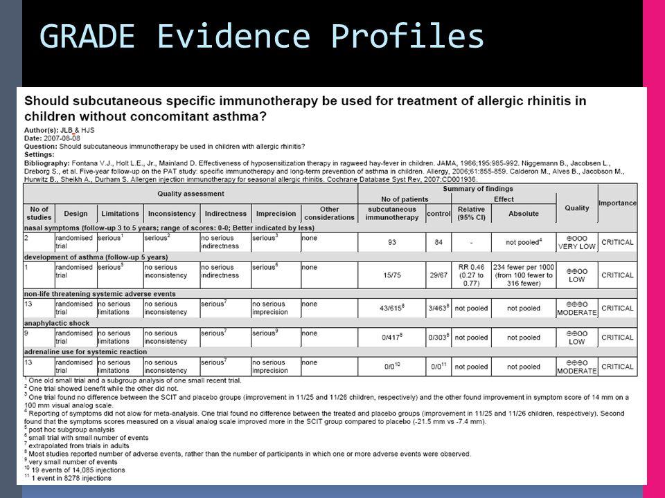 GRADE Evidence Profiles