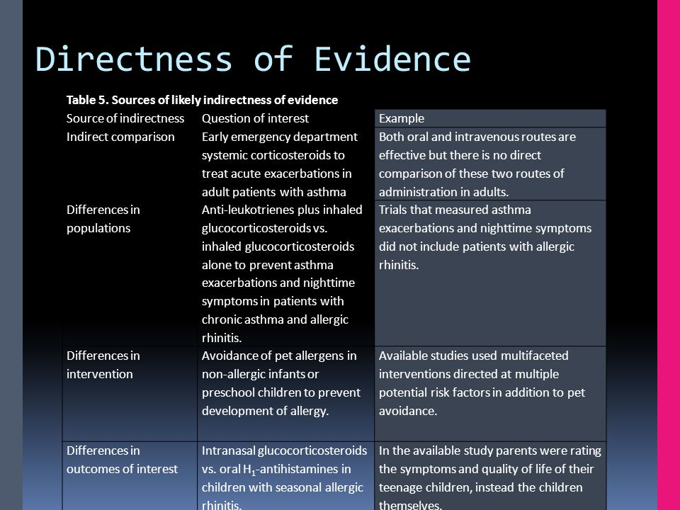 Directness of Evidence Table 5.