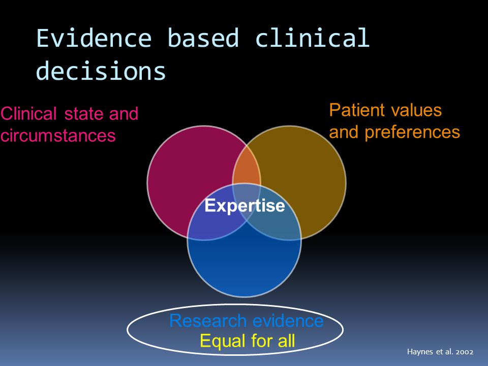 Evidence based clinical decisions Research evidence Patient values and preferences Clinical state and circumstances Expertise Equal for all Haynes et