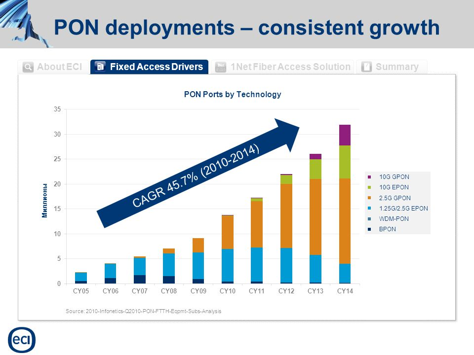 Fixed Access Drivers 1Net Fiber Access SolutionSummary About ECI PON deployments – consistent growth Source: 2010-Infonetics-Q2010-PON-FTTH-Eqpmt-Subs-Analysis CAGR 45.7% (2010-2014)