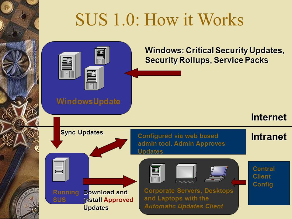 WindowsUpdate InternetIntranet Running SUS Windows: Critical Security Updates, Security Rollups, Service Packs Configured via web based admin tool. Ad