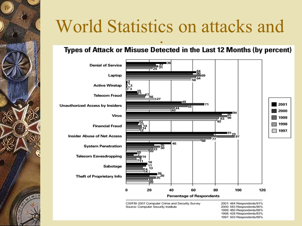 World Statistics on attacks and misuse