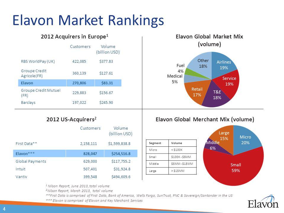 Elavon Global Market Mix (volume) Elavon Global Merchant Mix (volume) CustomersVolume (billion USD) RBS WorldPay (UK)422,085$377.83 Groupe Credit Agri