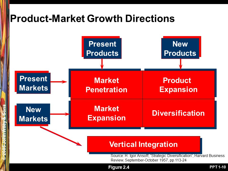 © 2005 John Wiley & Sons PPT 1-10 Vertical Integration Product-Market Growth Directions Market Penetration Market Penetration Product Expansion Product Expansion Diversification Source: H.