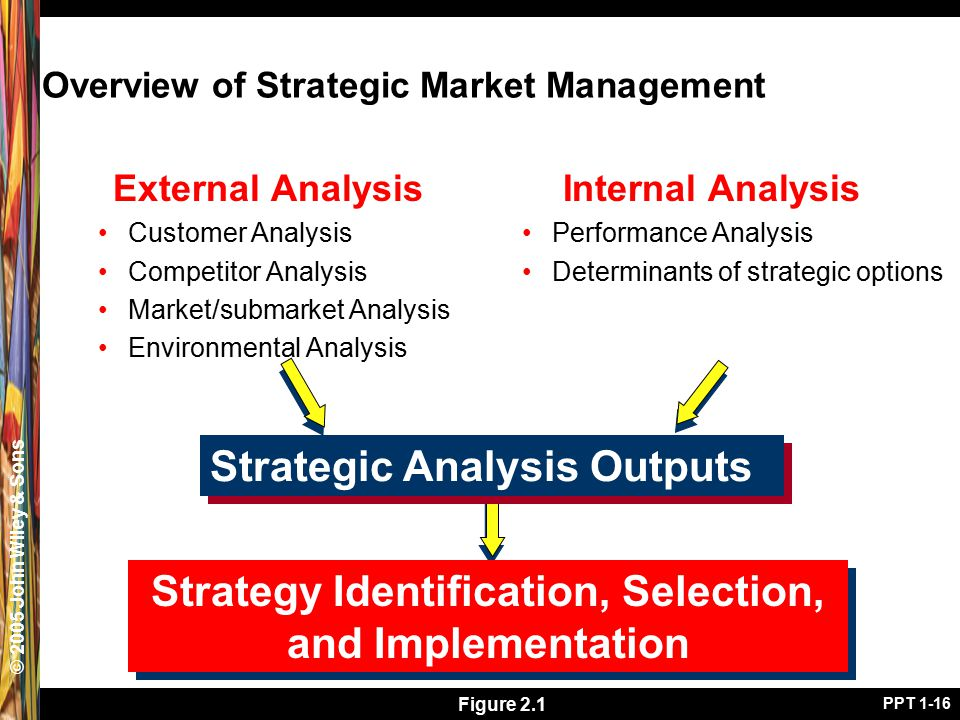 © 2005 John Wiley & Sons PPT 1-16 Overview of Strategic Market Management External Analysis Customer Analysis Competitor Analysis Market/submarket Ana