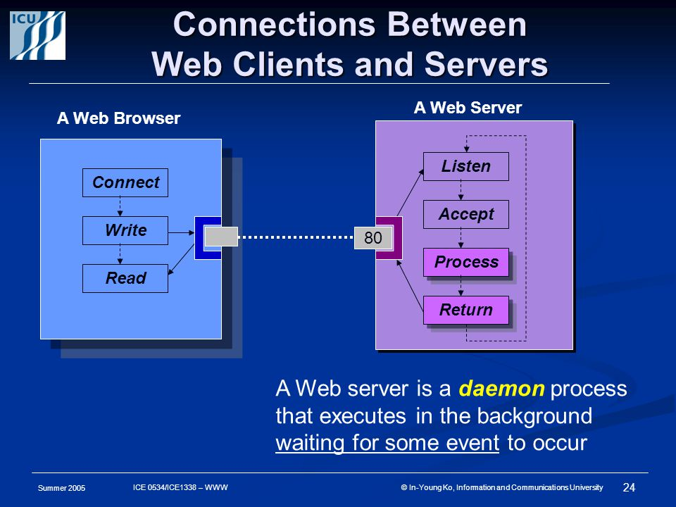 Summer 2005 24 ICE 0534/ICE1338 – WWW © In-Young Ko, Information and Communications University Connections Between Web Clients and Servers A Web Brows