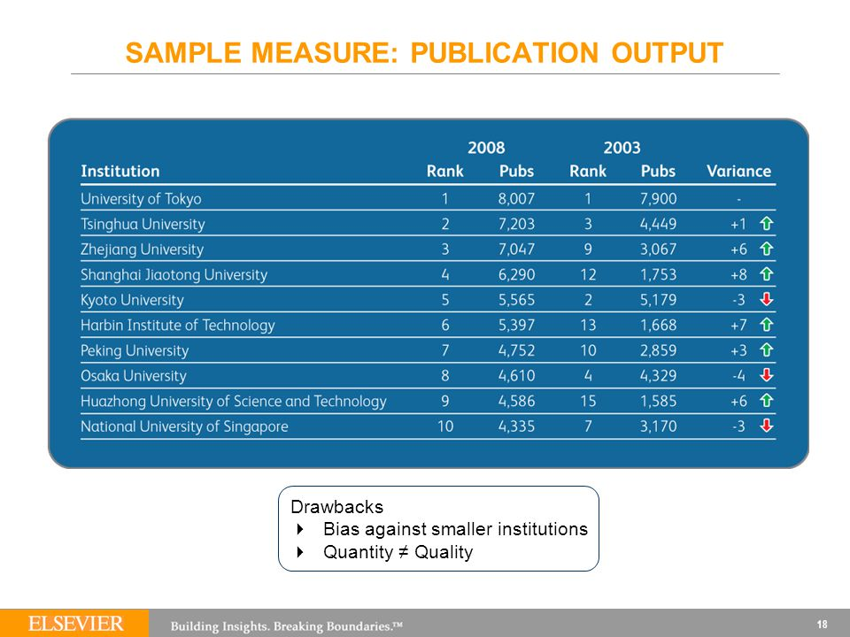 18 SAMPLE MEASURE: PUBLICATION OUTPUT Drawbacks  Bias against smaller institutions  Quantity ≠ Quality