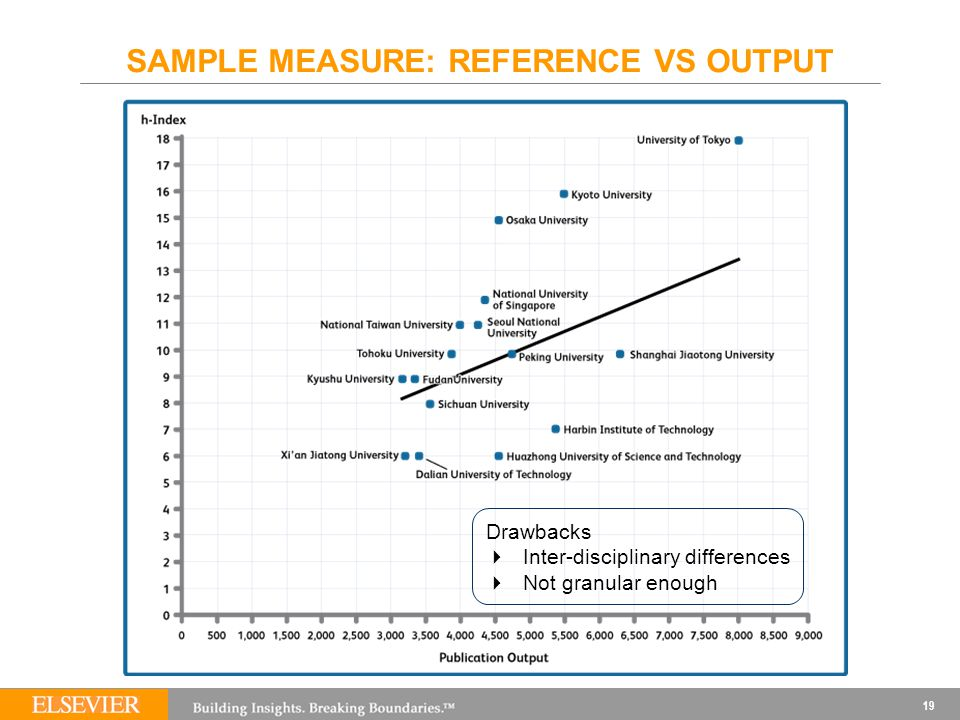 19 SAMPLE MEASURE: REFERENCE VS OUTPUT Drawbacks  Inter-disciplinary differences  Not granular enough