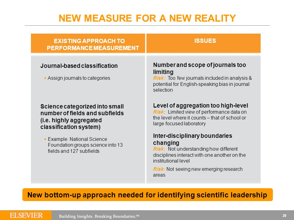 20 NEW MEASURE FOR A NEW REALITY New bottom-up approach needed for identifying scientific leadership EXISTING APPROACH TO PERFORMANCE MEASUREMENT ISSUES Journal-based classification  Assign journals to categories Science categorized into small number of fields and subfields (i.e.