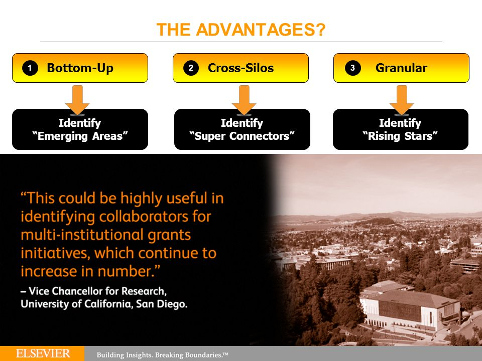 "THE ADVANTAGES? Bottom-UpCross-SilosGranular Identify ""Emerging Areas"" Identify ""Super Connectors"" Identify ""Rising Stars"" 123"