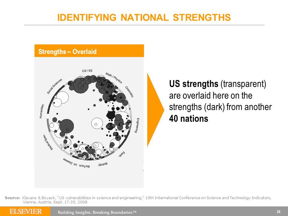 "28 IDENTIFYING NATIONAL STRENGTHS Source: Klavans & Boyack, ""US vulnerabilities in science and engineering,"" 10th International Conference on Science"