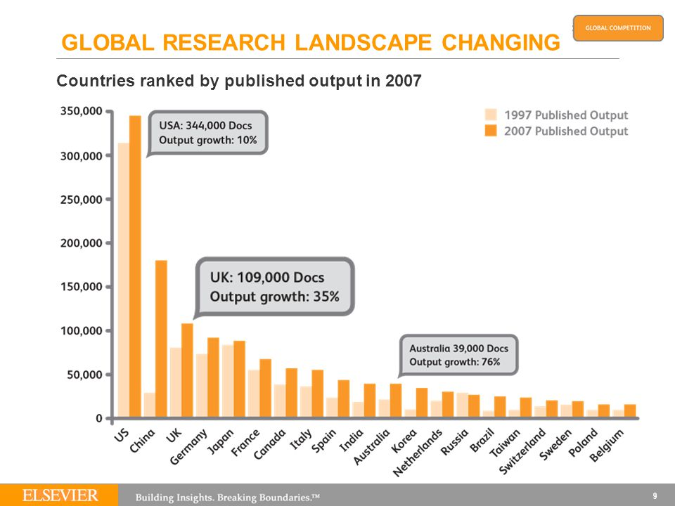 9 GLOBAL RESEARCH LANDSCAPE CHANGING Countries ranked by published output in 2007