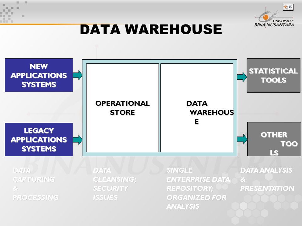STATISTICAL TOOLS OTHER TOO LS DATA WAREHOUSE NEW APPLICATIONS SYSTEMS LEGACY APPLICATIONS SYSTEMS OPERATIONAL STORE DATA WAREHOUS E DATA CAPTURING & PROCESSING DATA CLEANSING; SECURITY ISSUES SINGLE ENTERPRISE DATA REPOSITORY; ORGANIZED FOR ANALYSIS DATA ANALYSIS & PRESENTATION