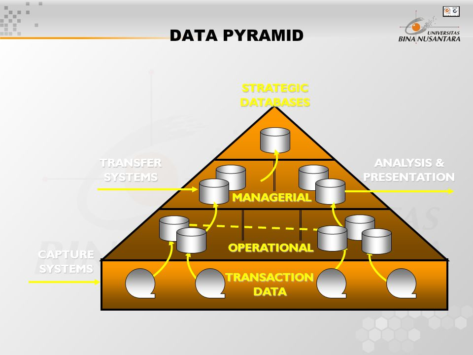 DATA PYRAMID MANAGERIAL CAPTURE SYSTEMS TRANSFER SYSTEMS ANALYSIS & PRESENTATION STRATEGIC DATABASES OPERATIONAL TRANSACTION DATA