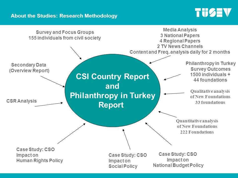 CSI Country Report and Philanthropy in Turkey Report Media Analysis 3 National Papers 4 Regional Papers 2 TV News Channels Content and Freq.