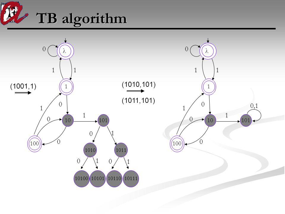 TB algorithm (1001,1) λ 1 1 0 1 0 100 10 0 1 1 10110101111010010101 10101011 101 0 1 0 0 1 1 0 (1010,101) (1011,101) λ 1 1 0 1 0 100 10 0 1 1 101 0,1