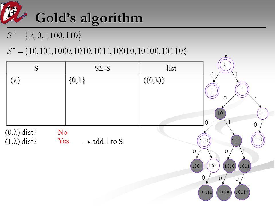 Gold's algorithm 100010011010 100 101 110 1011 1 00 0 0 0 0 1 1 1 1001010100 1011 10110 0 0S SΣ-S list {λ}{λ}{λ}{λ}{0,1} {(0,λ)} (0,λ) dist? No λ 0 1