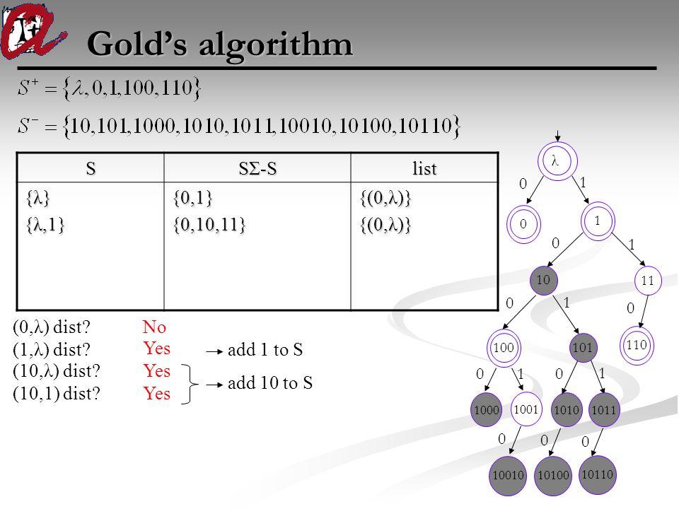 Gold's algorithm 100010011010 100 101 110 1011 1 00 0 0 0 0 1 1 1 1001010100 1011 10110 0 0S SΣ-S list {λ} {λ,1} {0,1}{0,10,11} {(0,λ)} (0,λ) dist? No
