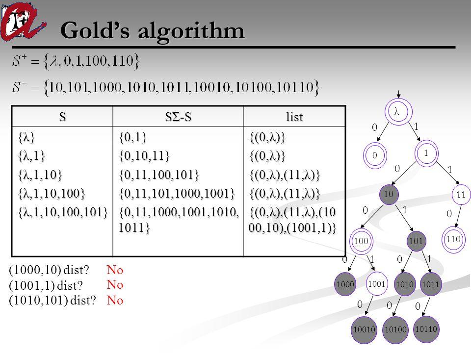 Gold's algorithm 100010011010 100 101 110 1011 1 λ 0 1 0 00 0 0 0 0 1 1 1 1001010100 1011 10110 0 0S SΣ-S list {λ} {λ,1} {λ,1,10} {λ,1,10,100} {λ,1,10
