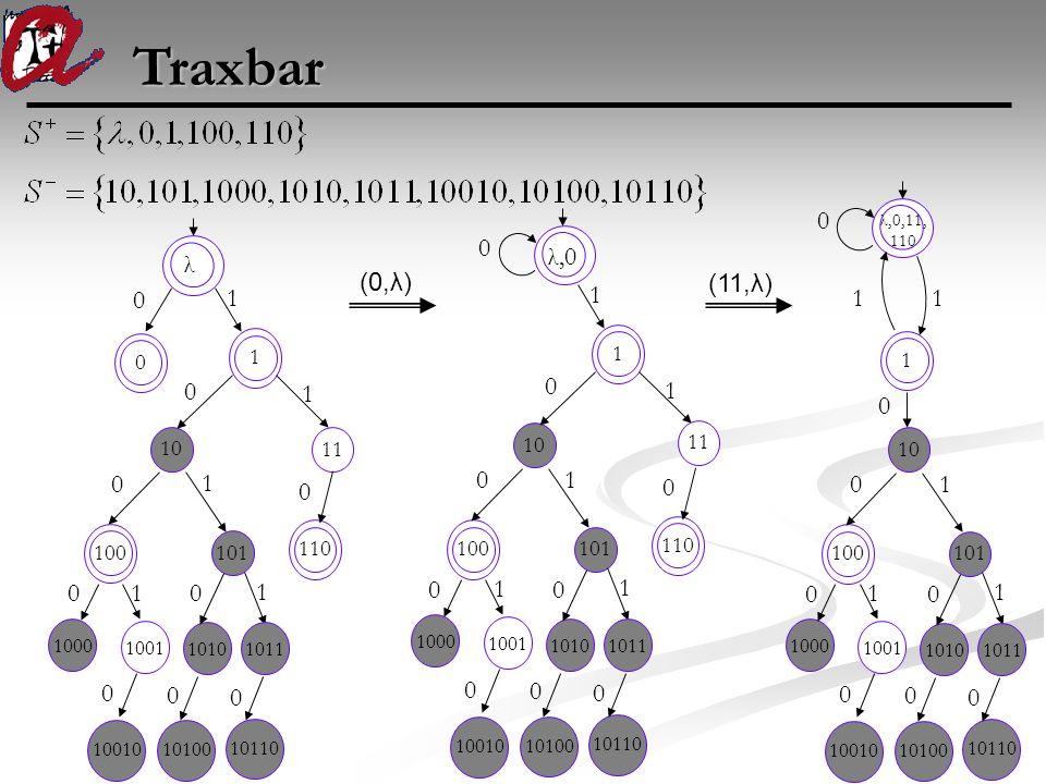 Traxbar 10011010 100 101 110 1011 1 00 0 0 0 0 1 1 1 1001010100 1011 10110 0 0 λ 0 1 0 1 1000 (0,λ) (11,λ) 0 1001 1010 100101 110 10 1 0 0 0 0 0 1 1 1
