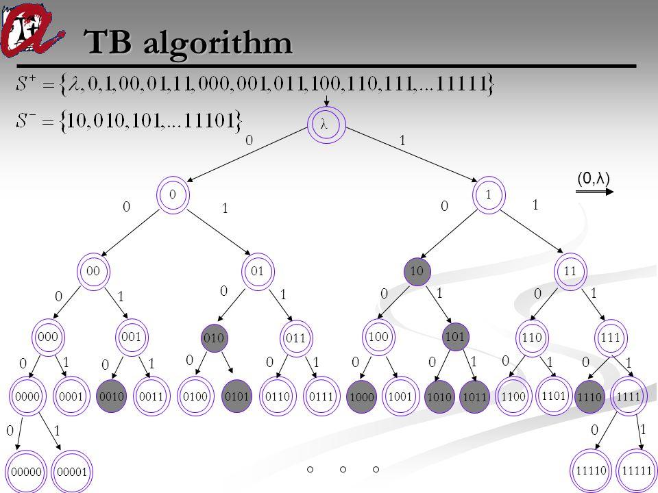 TB algorithm 00000 0000 0 0 λ 000 1 0001 0010 00110100 0101 01100111 1000 1001 10101011 1100 1110 1111 001 010 011100 101 1101110001 10 1101 0 0 0 0 0