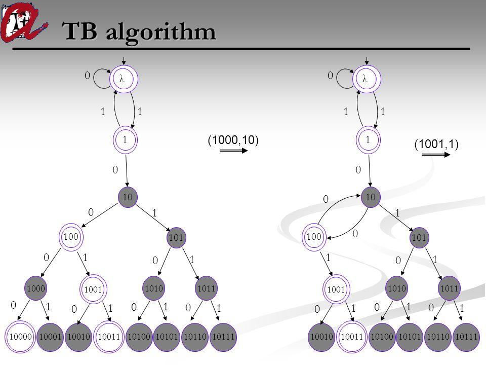 TB algorithm λ 1 1 0 1 0 1000 1001 10101011 100 10110 0 0 0 1 1 0 1 1011010111101001010110010 1001110000 10001 0 0 0 1 1 1 1 (1000,10) λ 1 1 0 1 0 100