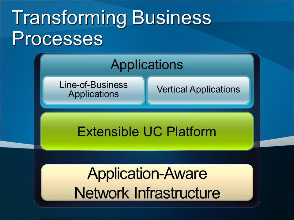 Extensible UC Platform Applications Line-of-Business Applications Vertical Applications Transforming Business Processes
