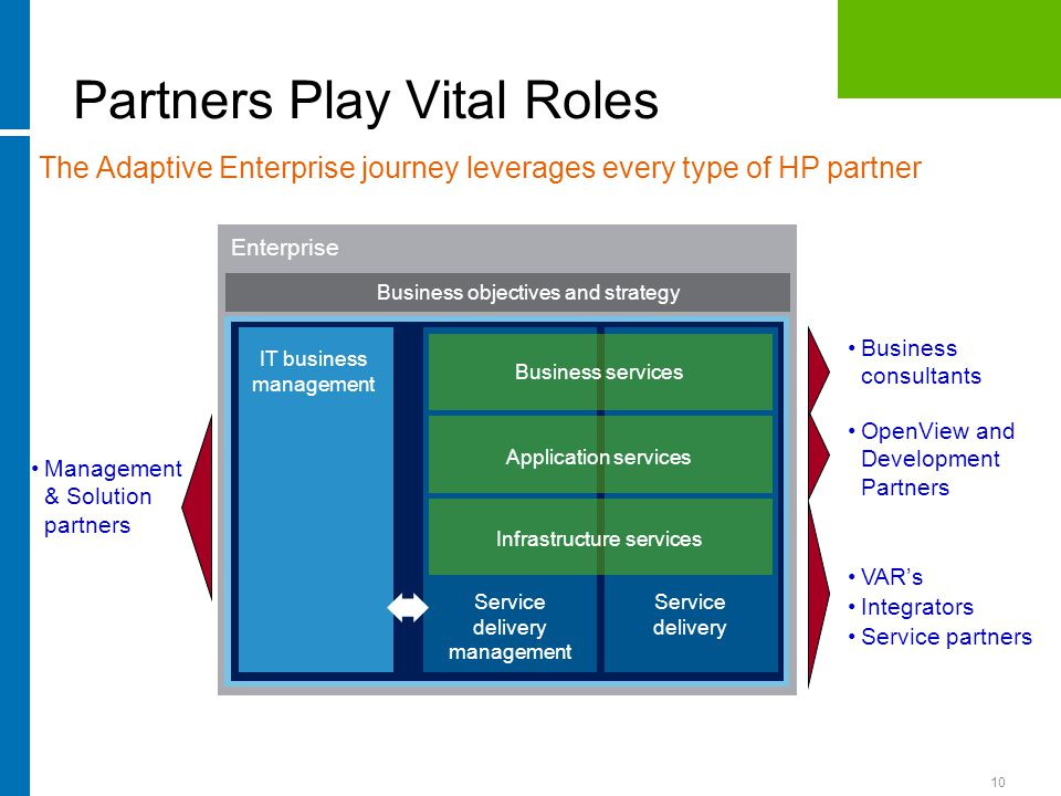 10 Partners Play Vital Roles IT business management Service delivery management Service delivery Business services Application services Infrastructure services Business objectives and strategy Enterprise OpenView and Development Partners VAR's Integrators Service partners Management & Solution partners The Adaptive Enterprise journey leverages every type of HP partner Business consultants
